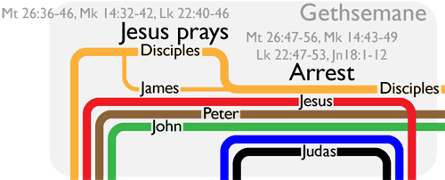 Timeline of Jesus in Gethsemane