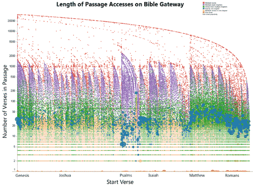 Length of Passage Access on Bible Gateway