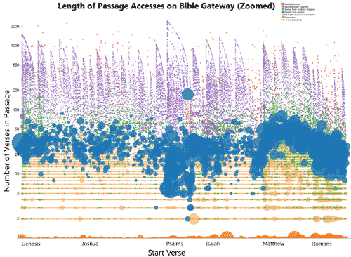 Length of Passage Access on Bible Gateway (Zoomed)