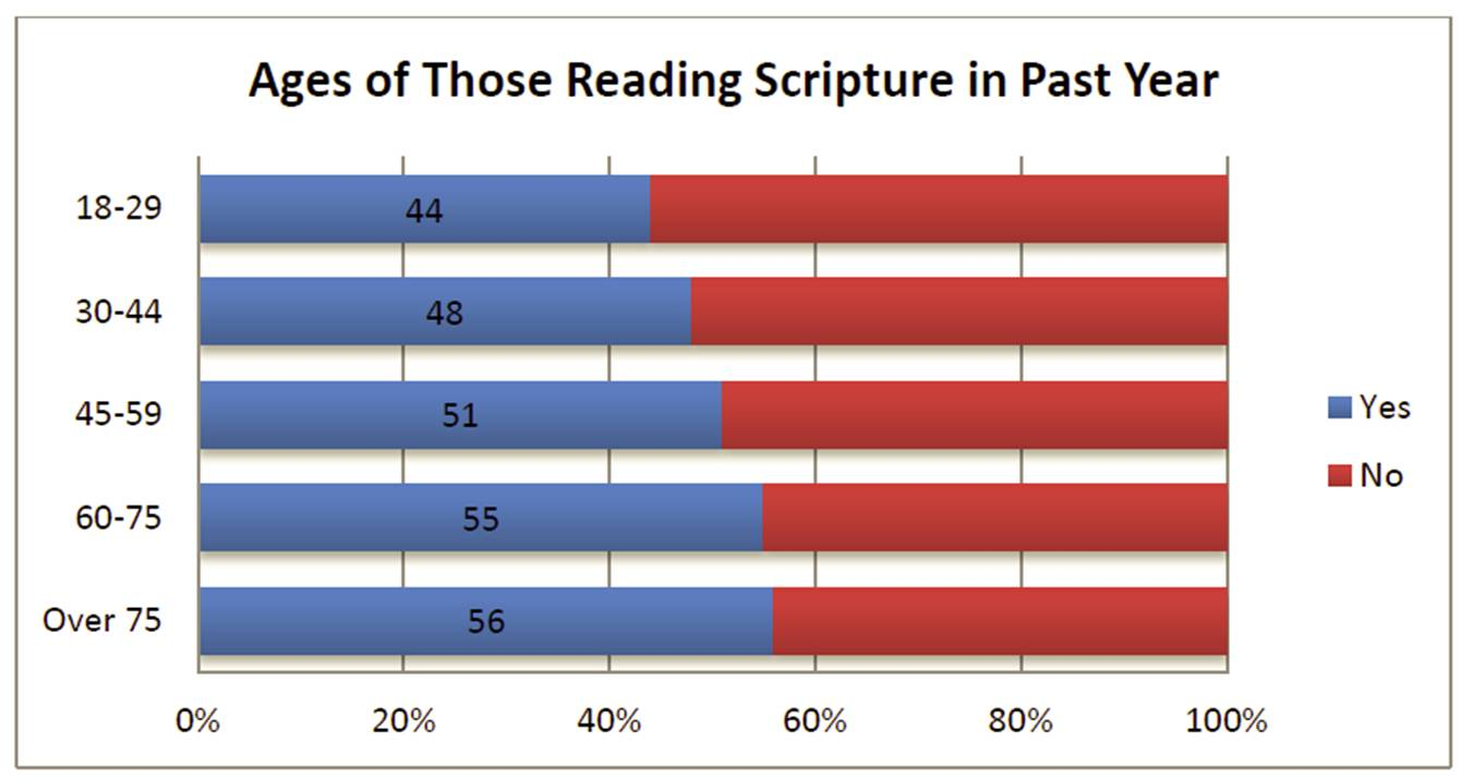 The Bible in American Life: Scripture Reading Age Chart