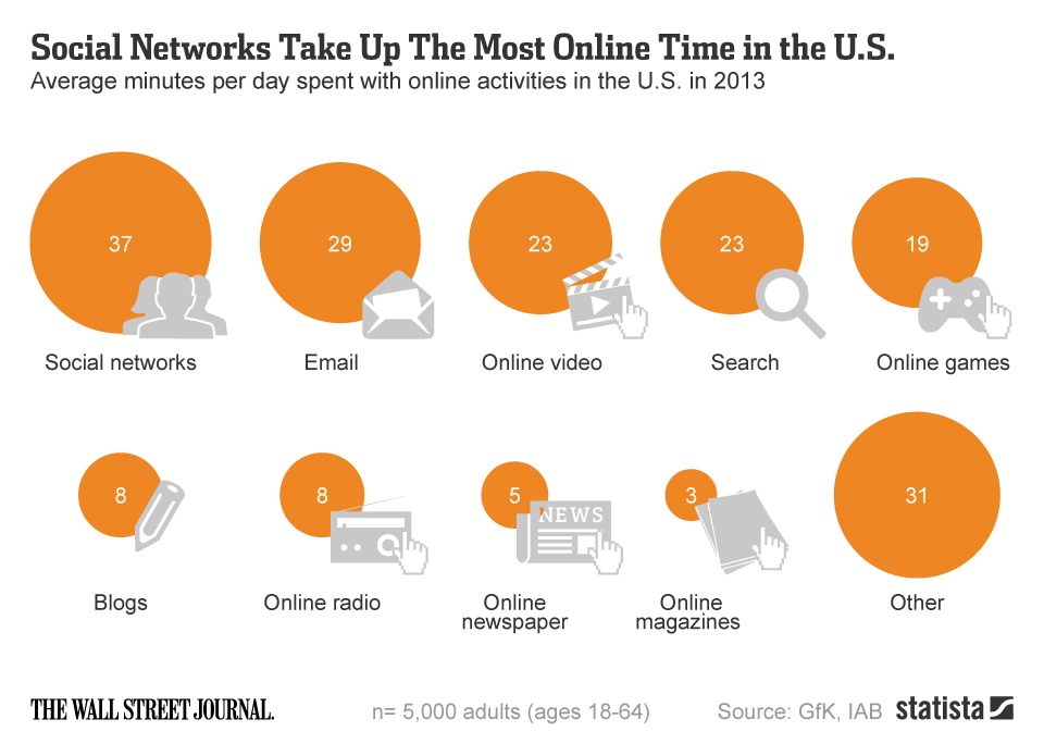 What Americans Do On The Internet All Day