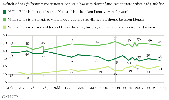 Gallup Values and Beliefs poll