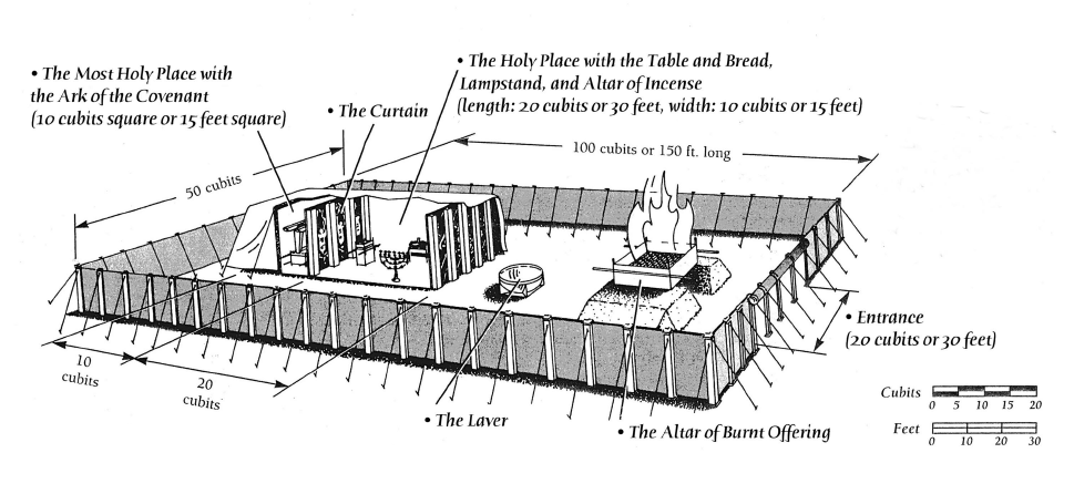 Click to enlarge The Tabernacle Experience schemactic